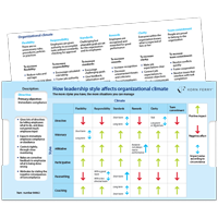 Leadership Styles and Climate Reference Cards - 10 PK